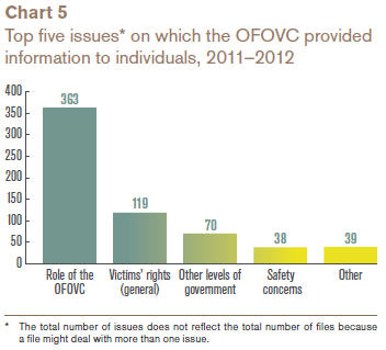 Top five issues* on which the OFOVC provided