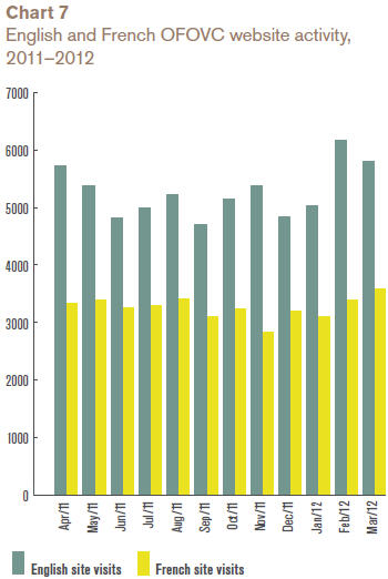 English and French OFOVC website activity, 2011–2012